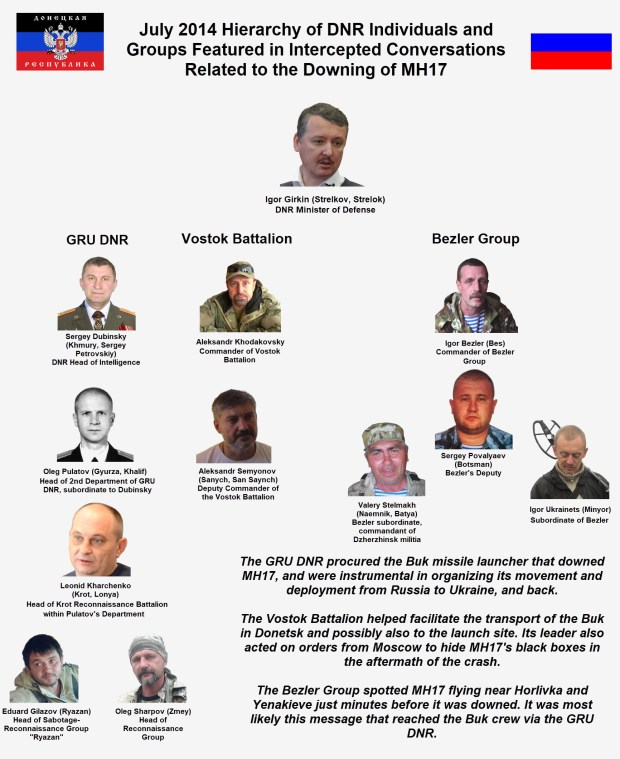 DNR Organizational flowchart with people involved in dowing Flight MH17