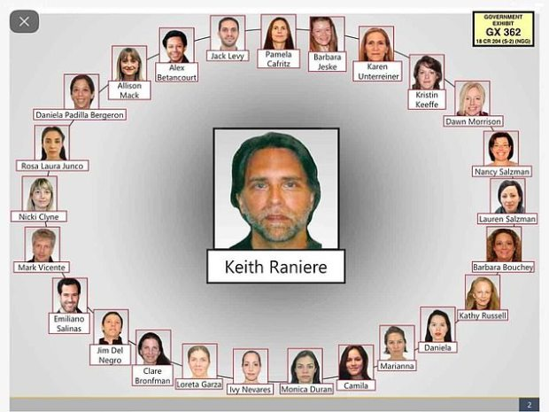 Raniere and high-ranking members in Nxivm org chart.jpg
