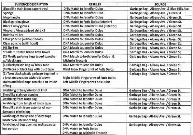 Evidence list in Dulos murder case 1.jpg
