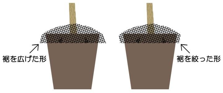 植木鉢カバーの作り方