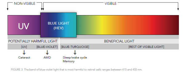 The Vision Council Electromagnetic Spectrum