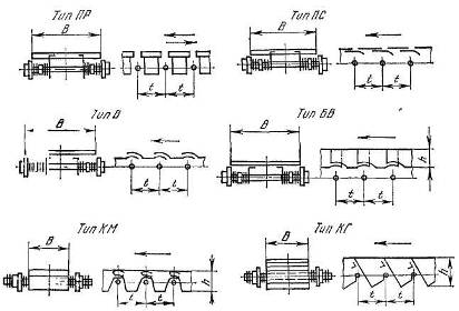 Пластинчатый конвейер определение фольксваген транспортер т2 купить в авито
