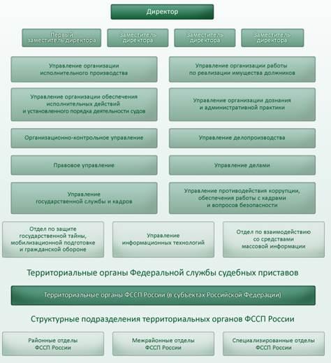 структура федеральной службы судебных приставов