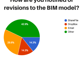 BIM model change notifications