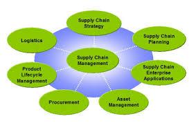 supply chain management2