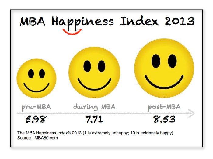 MBA-Happiness-Index-Graphic.001
