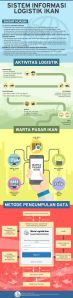 infografis kementrian kelautan dan perikanan kontenesia