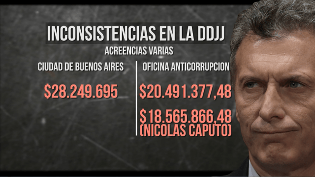 InconsistenciasDDJJ-MauricioMacri6