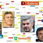 La increíble red que une a los Dueños de la Argentina en el gobierno de Macri