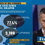 """Para Forbes: """"Argentina está a un paso del colapso económico"""" debido a su """"nivel de endeudamiento"""""""