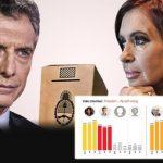 Encuesta de Management & Fit: Macri pierde por 9 puntos en ballotage contra Cristina