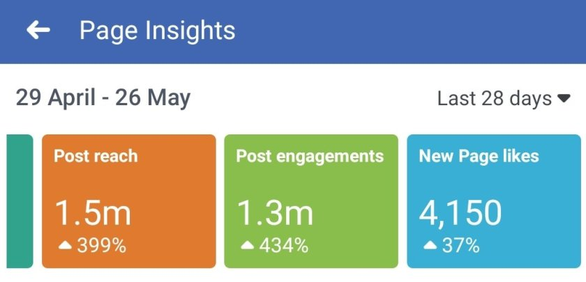 The Post reach has increased by 399% from last month, post engagements encreased by 434% and New page Likes have gone up by 37% from last month