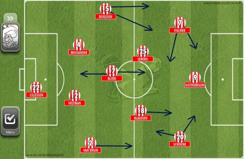 Ajax Grundformation im Rückspiel gegen PSV Eindhoven