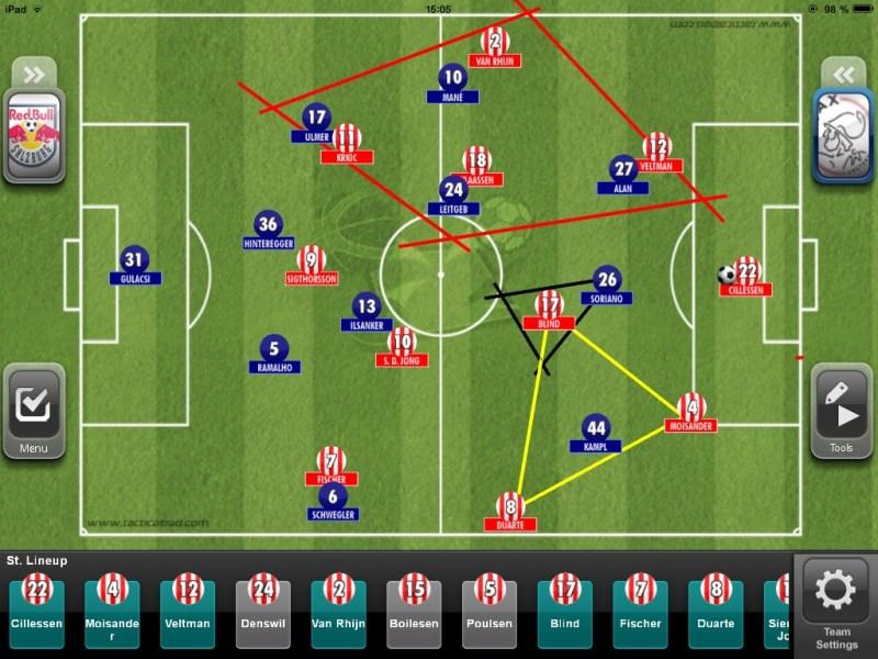 Salzburg steht in einem asymetrischem  4-3-3 da. Kampl steht höher als Mané und attackiert Moisander. Der rote Raum scheint sehr kompakt und Veltman wird bewusst zugestellt, der Ball kann nun nicht mehr über ihn nach vorne getragen werden.  Ajax fokussiert sich also auf den linken Raum, da dort eine augenscheinliche 3 gegen 1 Situation vorherrscht. Ajax wird also vom offenen Raum angelockt.
