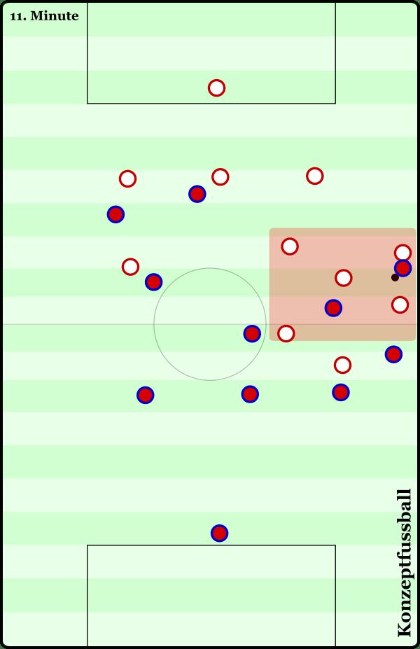 Barcelona gefangen im Kompaktheits-X. Der Achter ist zwar nicht exakt im Deckungsschatten und weiter anspielbar, doch genau das hilft in dieser Situation. Als er an den Ball kommt, können drei Leverkusener ihn direkt bedrängen bis der Ball schließlich beim zurückfalenden Dzalto landet und über Umwege dann auf der gegenüberliegenden Seite.