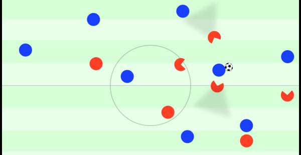 Pressingfalle im Halbraum nach Zuspiel aus dem Aufbau. Alle Spieler haben ihr Blickfeld direkt auf den Ballführenden gerichtet und nutzen ihre Deckungsschatten. In dieser Szene hat der Gegner Glück, dass nicht mehr als ein Einwurf für Union herauskommt.
