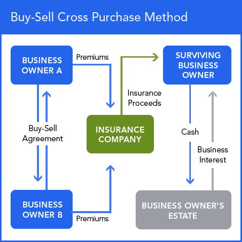 This diagram shows how the Buy-Sell Agreement works.