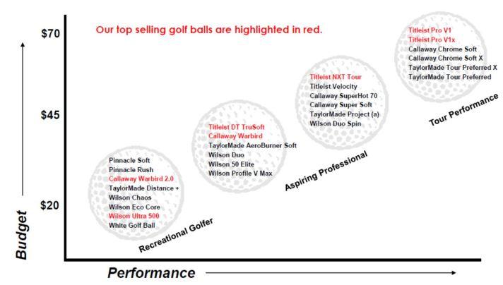 golf-ball-comparison