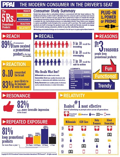 PPAI-Infographic