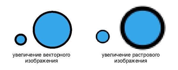 векторная и растровая графика отличия