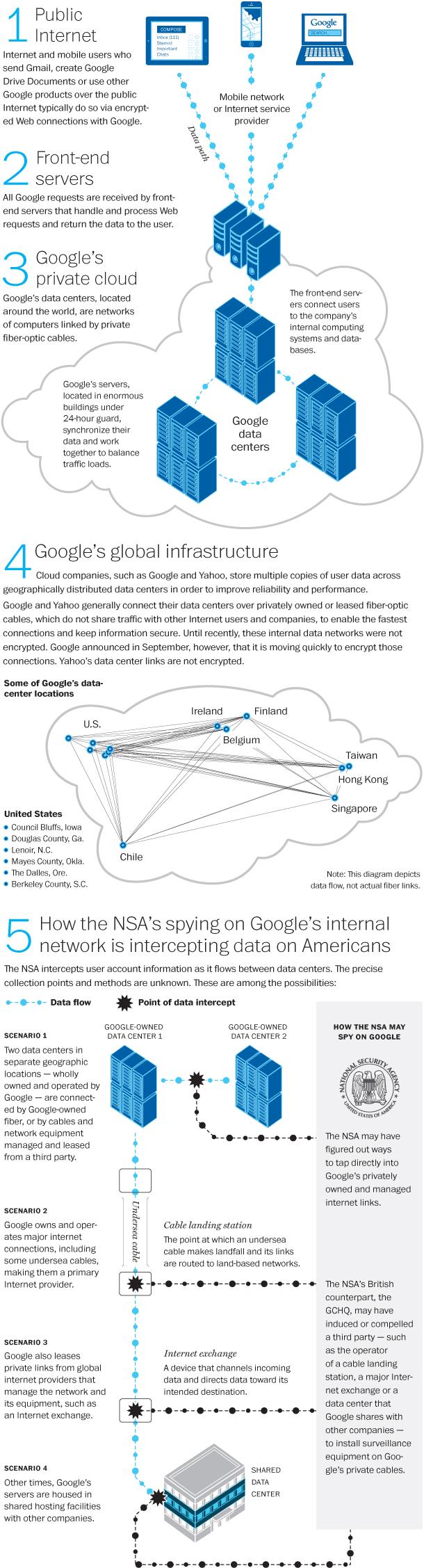 NSA_private_Google_1030a