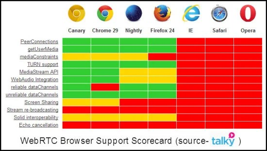 talky_WebRTC_Scorecard