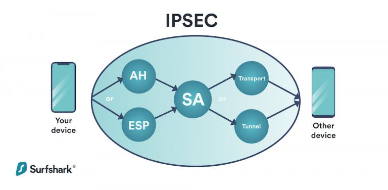 Surfshark IKEv2/IPsec