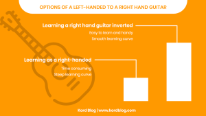 Options of a left-handed person to learn on a right hand guitar