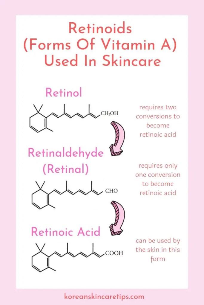 types of retinoids retinoic acid retinol retinal skincare anti-aging hyperpigmentation vitamin A