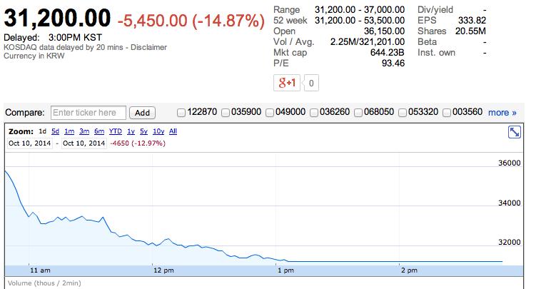 SM Entertainment Stock Price - October 10, 2014