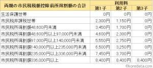 新潟市の学童保育ひまわりクラブの利用料金の所得による違いや減免制度は?