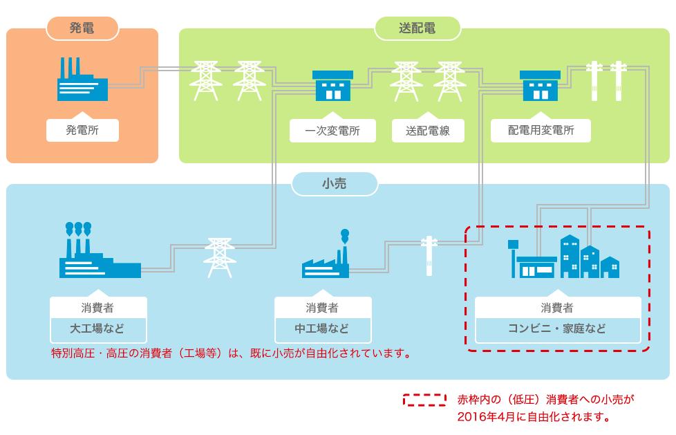 電力供給システム