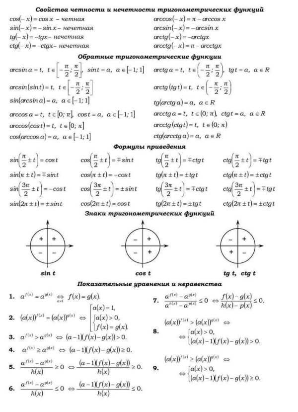 Шпаргалка по математике для ЕГЭ Коркиlol