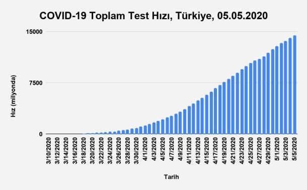 Bu görsel boş bir alt niteliğe sahip; dosya adı Grafik-10.-Toplam-Test-Hızının-Zaman-Göre-Dağılımı-Türkiye-05.05.2020.jpg