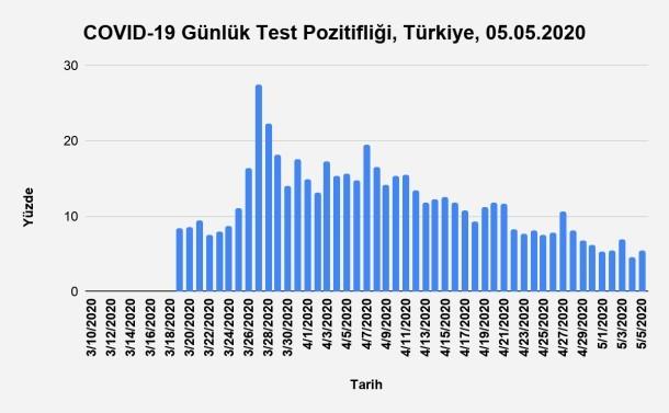Bu görsel boş bir alt niteliğe sahip; dosya adı Grafik-7.-Günlük-Test-Pozitifliğinin-Zamana-Göre-Dağılımı-Türkiye-05.05.2020.jpg