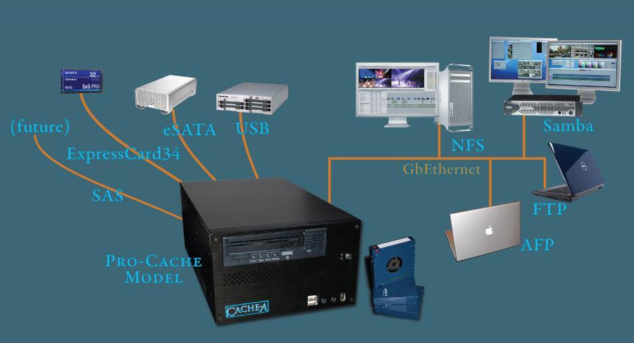 pro-cache_connectivity