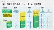 1212-Mozambique_Safe_Water_Project-Chart-PRTNR