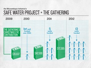 1212-Mozambique_Safe_Water_Project-Chart_1024