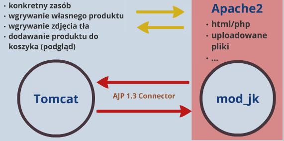 AJP1.3 connector