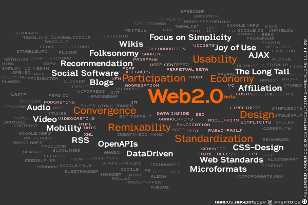 Tag Cloud Web2.0