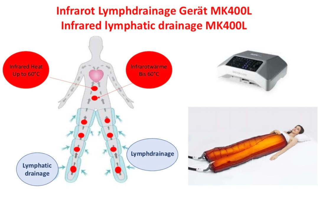 SALE % Infrarot Lymphdrainage