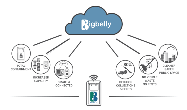 25-bigbelly-total-solution-with-bin