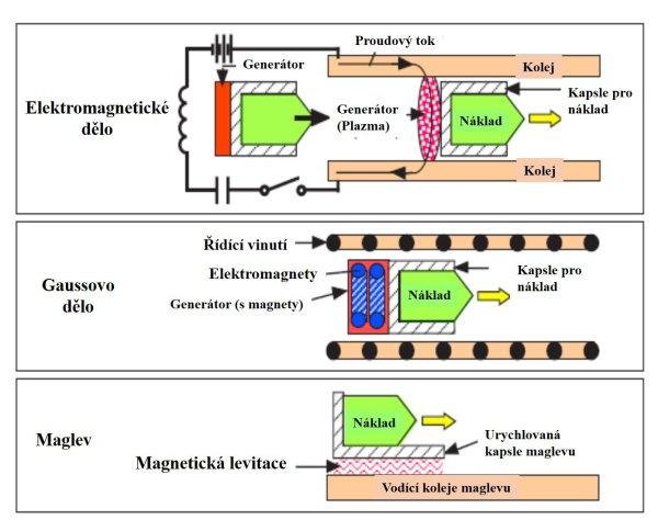Tři možné typy elektromagnetického pohonu.