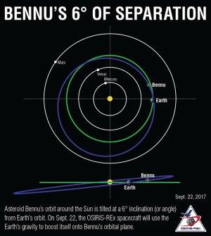 Grafika zobrazující oběžné dráhy planet a asteroidu Bennu. Ve spodní části je vidět rozdíl mezi rovinou oběhu Země a asteroidu Bennu.