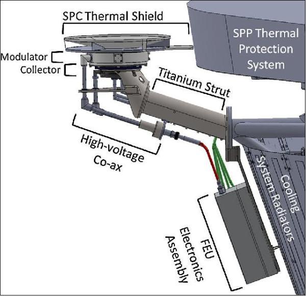 SPC bude vystaven slunečnímu žáru.