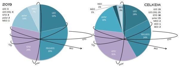 Poměr startů všech raket SpaceX podle cílové oběžné dráhy. Levý graf znázorňuje starty v roce 2019. Pravý graf zobrazuje poměry všech startů v historii SpaceX. V levém a pravém horním rohu jsou pak k dispozici počty startů na jednotlivé oběžné dráhy v uvedených letech. Vysvětlivky: LEO - Low Earth Orbit (nízká oběžná dráha), polar - polární oběžná dráha, GTO - Geostationary Transfer Orbit (dráha přechodová ke geostacionární), MEO - Medium Eart Orbit (střední oběžná dráha), HEO - High Earth Orbit (vysoká oběžná dráha), BEO - Beyond Earth Orbit (oběžná dráha mimo sféru gravitačního vlivu Země).