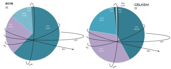 Celková hmotnost všech nákladů vynesených raketami SpaceX na jednotlivé oběžné dráhy v roce 2019 (vlevo) a celkem (vpravo). Vysvětlivky: LEO - Low Earth Orbit (nízká oběžná dráha), GTO - Geostationary Transfer Orbit (dráha přechodová ke geostacionární), polar - polární oběžná dráha, MEO - Medium Eart Orbit (střední oběžná dráha), HEO - High Earth Orbit (vysoká oběžná dráha), BEO - Beyond Earth Orbit (oběžná dráha mimo sféru gravitačního vlivu Země).
