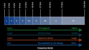 Přehledné porovnání komunikačních pásem.