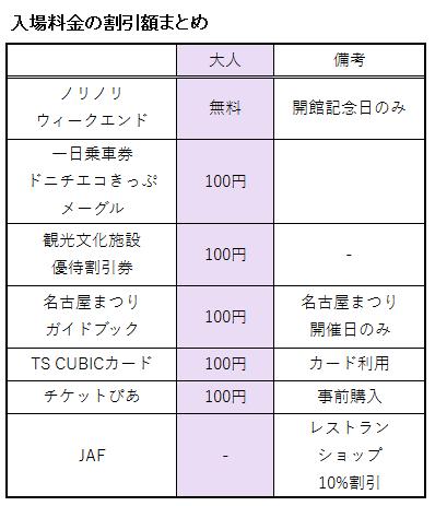 トヨタ産業技術記念館の入場料に関する割引額の表