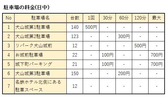 国宝犬山城周辺の駐車場の料金まとめ表